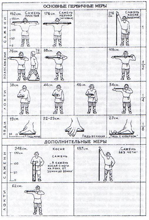 Меры веса и площади (старорусские) Mera